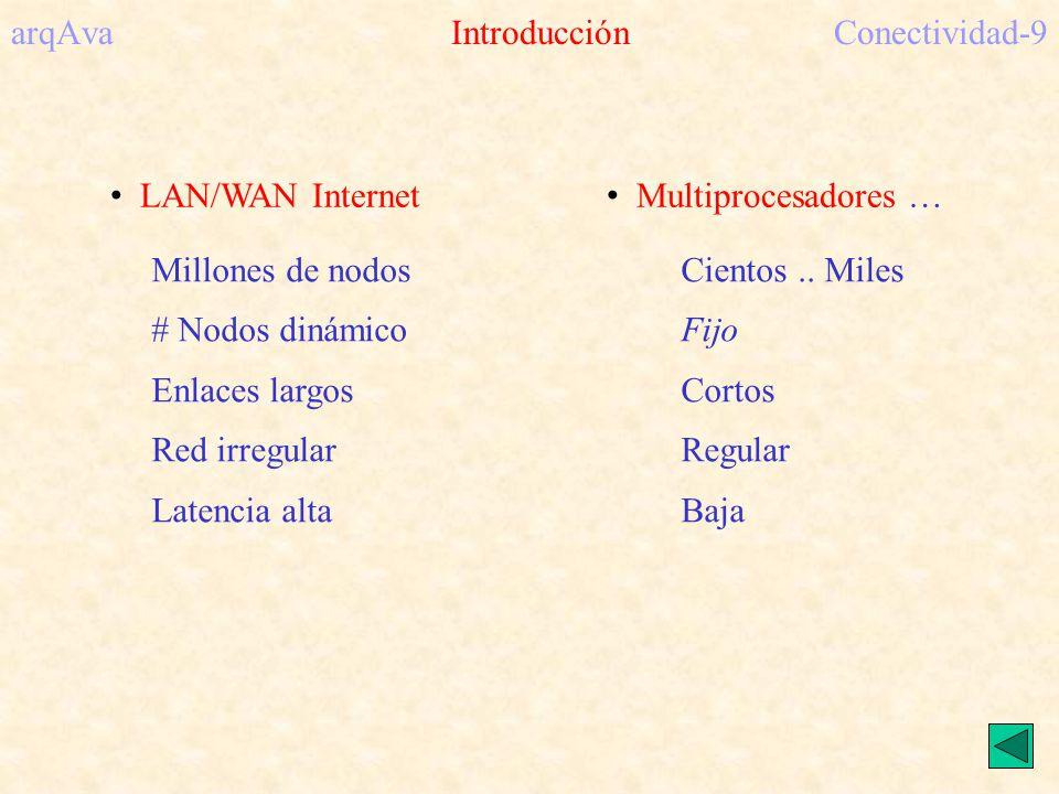 arqAva ConceptosConectividad-10 CLASIFICACIÓN DE LAS REDES –MEDIO DE TRANSMISIÓN COMPARTIDO –DIRECTAS vs INDIRECTAS –TOTAL vs PARCIALMENTE CONECTADAS PERFILES DE COMUNICACIÓN – 1 => 1; N => N; 1 => N; N => 1 CARACTERIZACIÓN POR GRAFOS –GRADO Y DIÁMETRO