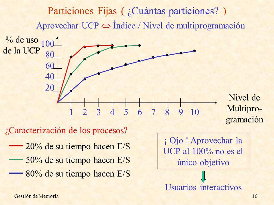 Gestión de Memoria10 Particiones Fijas ( ¿Cuántas particiones? ) Aprovechar UCP Índice / Nivel de multiprogramación % de uso de la UCP Nivel de Multip