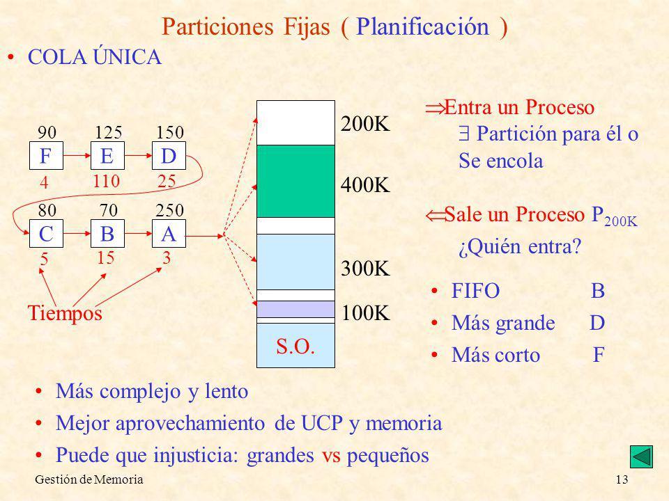 Gestión de Memoria13 Particiones Fijas ( Planificación ) COLA ÚNICA S.O. 200K 400K 300K 100K Entra un Proceso Partición para él o Se encola A 250 Sale