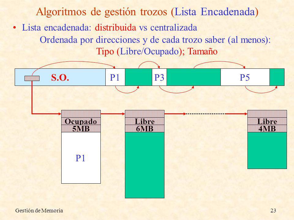 Gestión de Memoria23 S.O. P1P3P5P2P4 Algoritmos de gestión trozos (Lista Encadenada) Lista encadenada: distribuida vs centralizada Ordenada por direcc