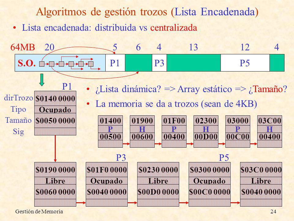 Gestión de Memoria24 S.O. Algoritmos de gestión trozos (Lista Encadenada) P1P3P5 Lista encadenada: distribuida vs centralizada 64MB 2056413124 Ocupado