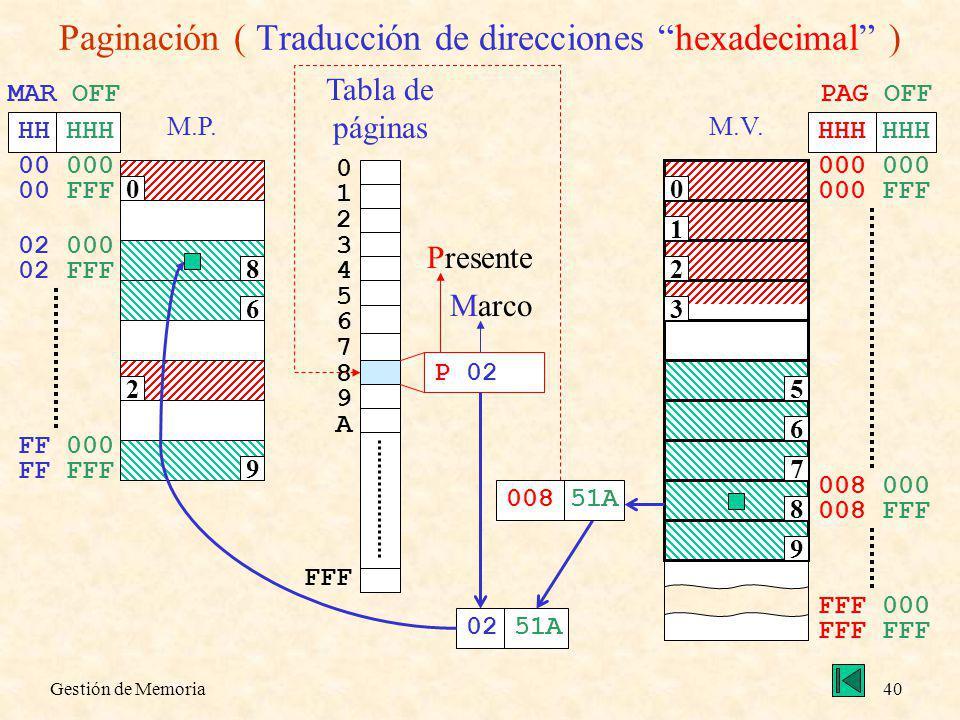 Gestión de Memoria40 Paginación ( Traducción de direcciones hexadecimal ) M.V. 0 1 2 3 5 6 7 8 9 000 000 FFF HHH PAG OFF 008 000 008 FFF FFF 000 FFF M