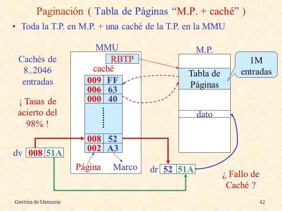 Gestión de Memoria42 Toda la T.P. en M.P. + una caché de la T.P. en la MMU Paginación ( Tabla de Páginas M.P. + caché ) M.P. Tabla de Páginas dato 008
