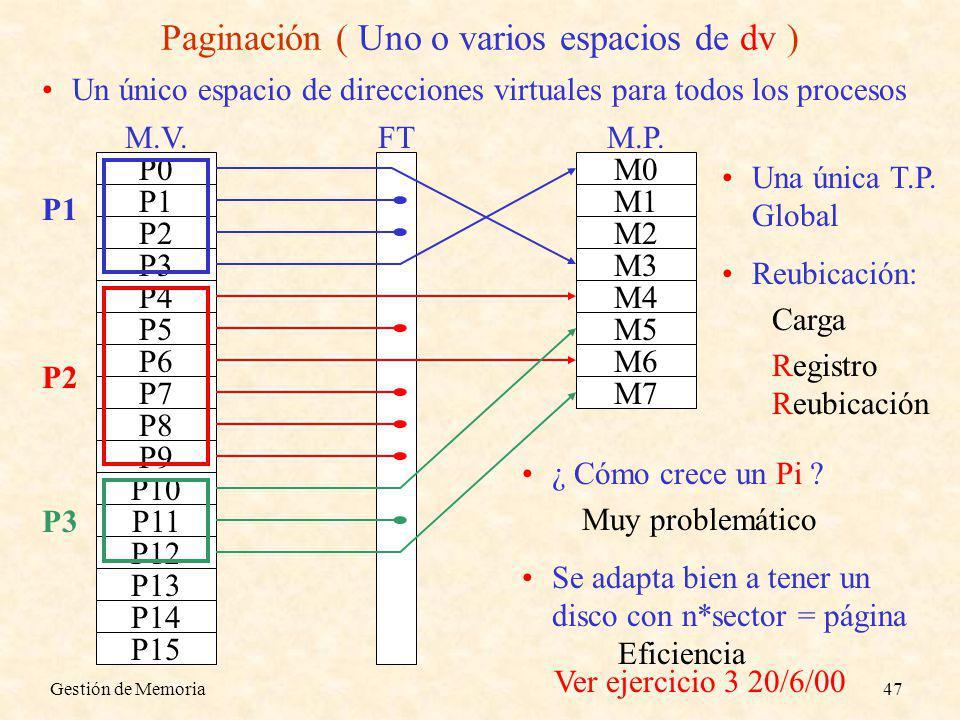 Gestión de Memoria47 P0 P1 P2 P3 P4 P5 P6 P7 P8 P9 P10 P11 P12 P13 P14 P15 M.V.FT M4 M5 M6 M7 M.P. M0 M1 M2 M3 Paginación ( Uno o varios espacios de d