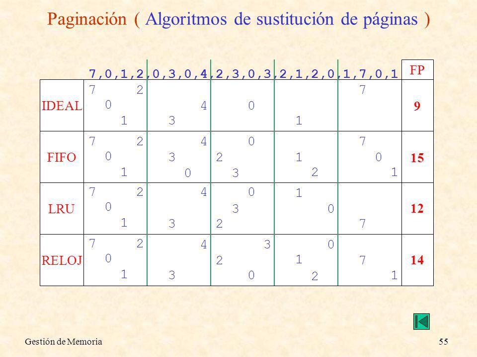 Gestión de Memoria55 Paginación ( Algoritmos de sustitución de páginas ) 7,0,1,2,0,3,0,4,2,3,0,3,2,1,2,0,1,7,0,1 IDEAL FIFO LRU RELOJ FP 7 0 1 2 3 40 1 7 9 7 0 1 2 3 40 1 7 15 0 2 3 2 0 1 7 0 1 2 3 40 1 7 12 2 30 7 0 1 2 3 4 0 1 7 14 2 3 2 0 1