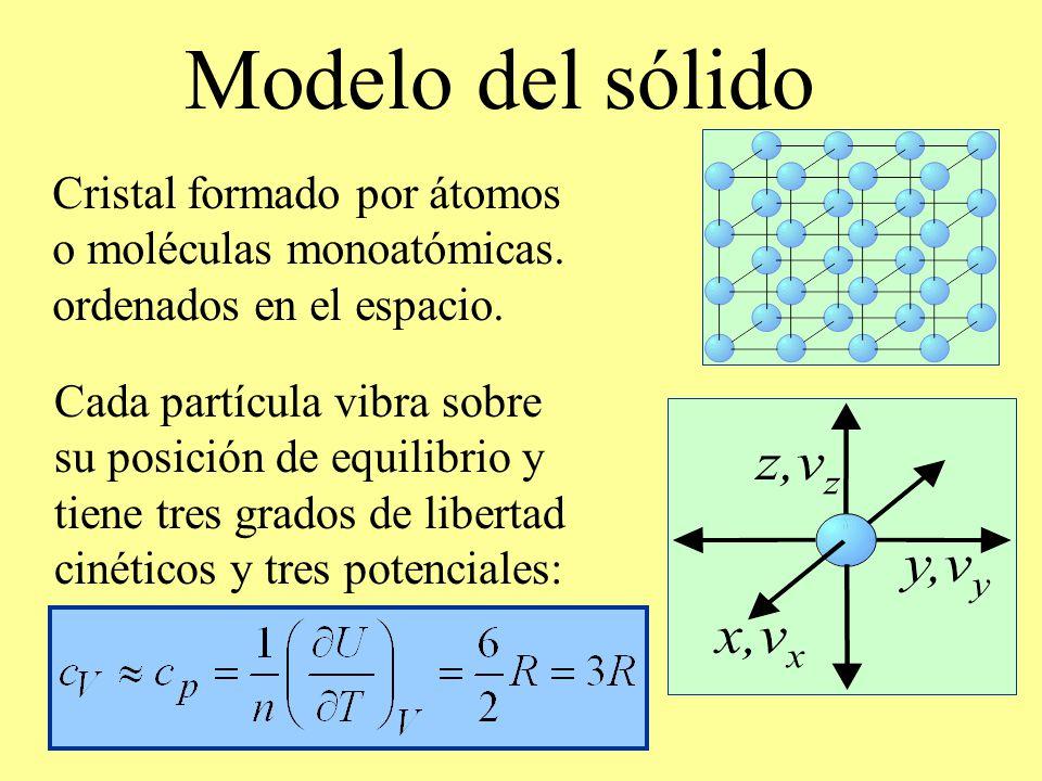 Modelo del sólido Cristal formado por átomos o moléculas monoatómicas. ordenados en el espacio. Cada partícula vibra sobre su posición de equilibrio y