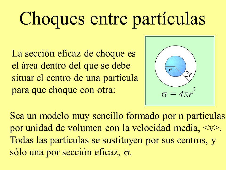 Choques entre partículas La sección eficaz de choque es el área dentro del que se debe situar el centro de una partícula para que choque con otra: Sea