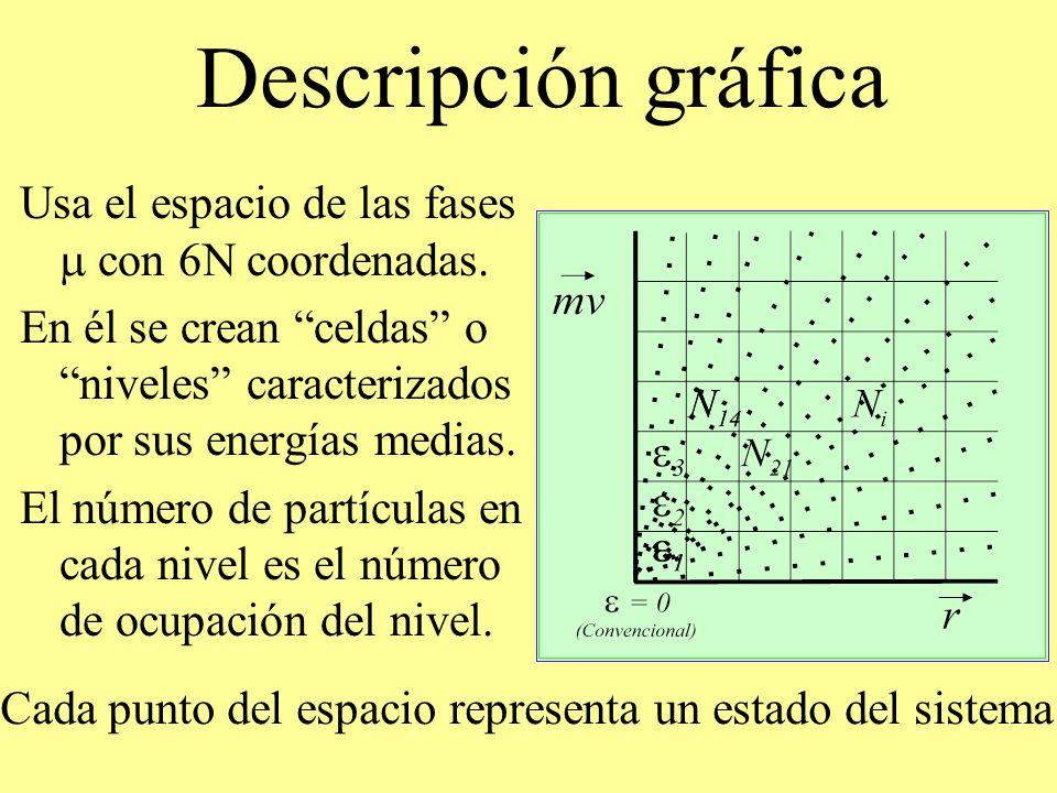 Descripción gráfica Usa el espacio de las fases con 6N coordenadas. En él se crean celdas o niveles caracterizados por sus energías medias. El número
