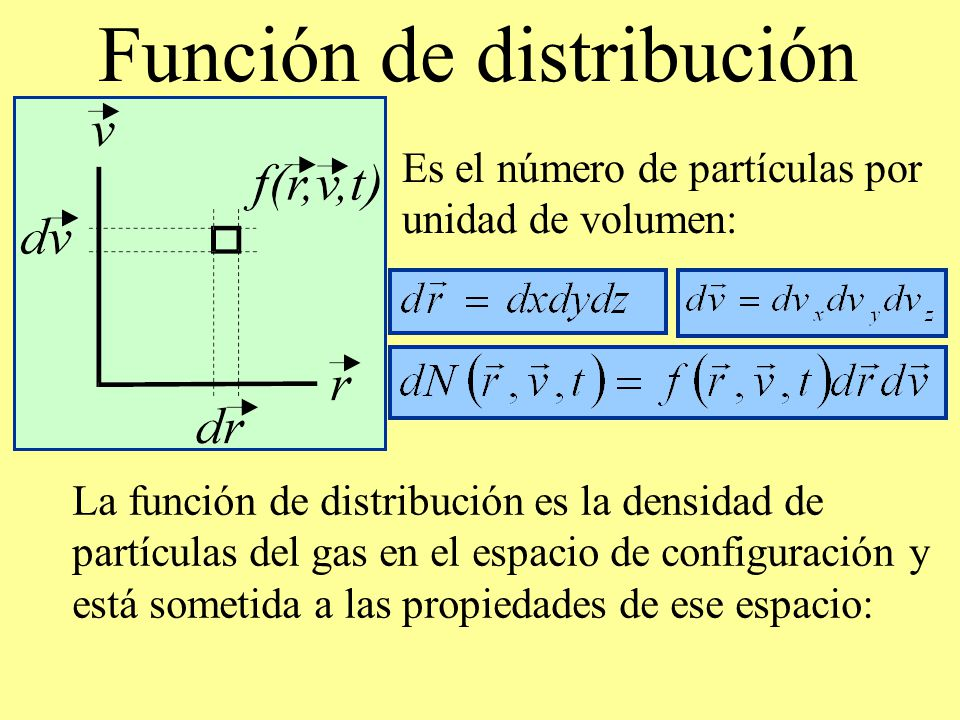Función de distribución Es el número de partículas por unidad de volumen: La función de distribución es la densidad de partículas del gas en el espaci
