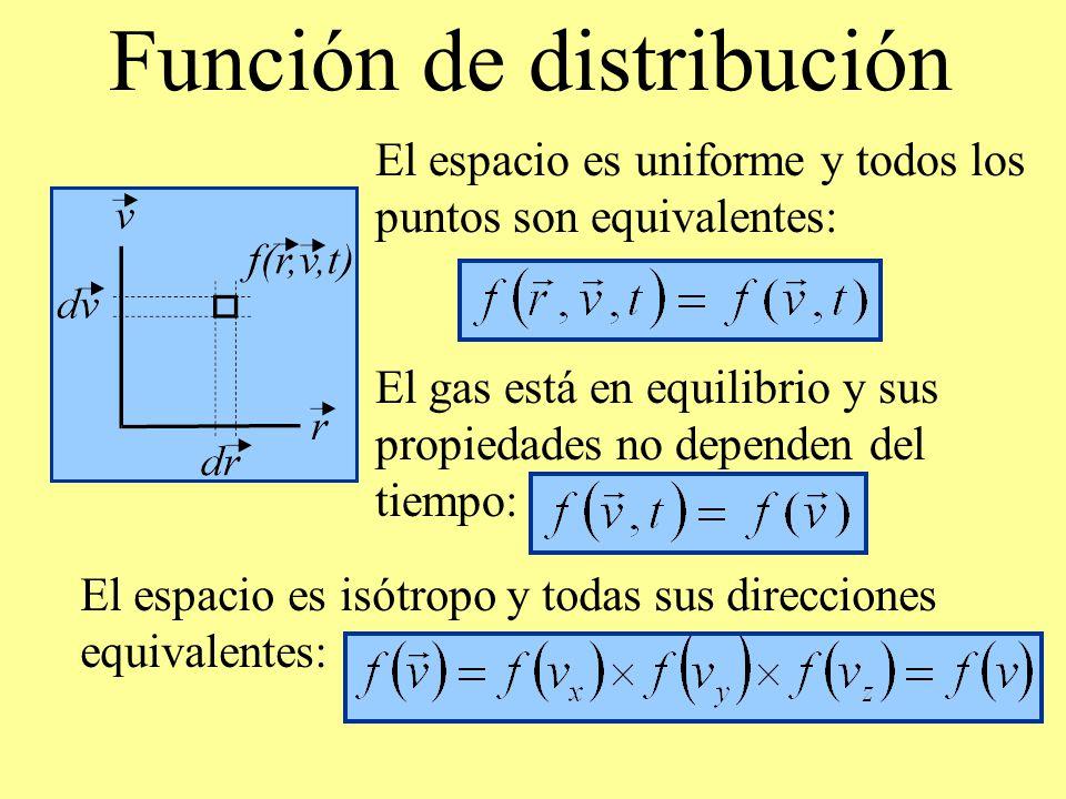 Función de distribución El espacio es uniforme y todos los puntos son equivalentes: El gas está en equilibrio y sus propiedades no dependen del tiempo