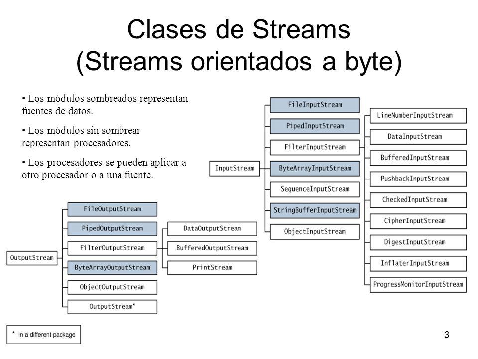3 Clases de Streams (Streams orientados a byte) Los módulos sombreados representan fuentes de datos. Los módulos sin sombrear representan procesadores