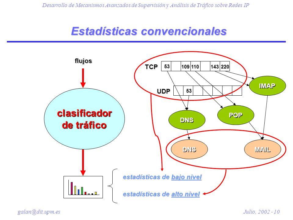 Desarrollo de Mecanismos Avanzados de Supervisión y Análisis de Tráfico sobre Redes IP galan@dit.upm.es Julio, 2002 - 10 Estadísticas convencionales flujos POP IMAP DNS MAILDNS TCPUDP 5353 109110143220 clasificador de tráfico estadísticas de bajo nivel estadísticas de alto nivel