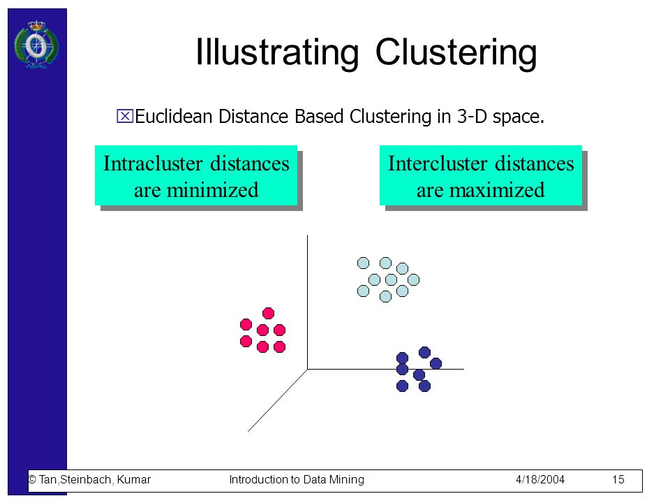 Clustering: Application 1 Market Segmentation: –Goal: subdivide a market into distinct subsets of customers where any subset may conceivably be selected as a market target to be reached with a distinct marketing mix.