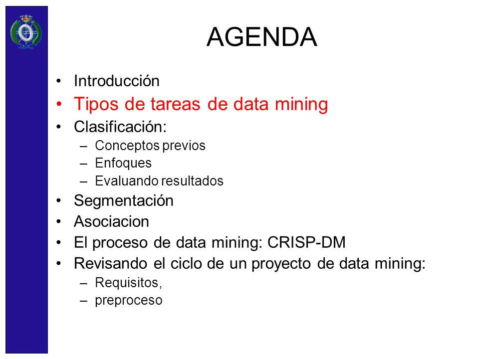 AGENDA Introducción Tipos de tareas de data mining Clasificación: –Conceptos previos –Enfoques –Evaluando resultados Segmentación Asociacion El proces