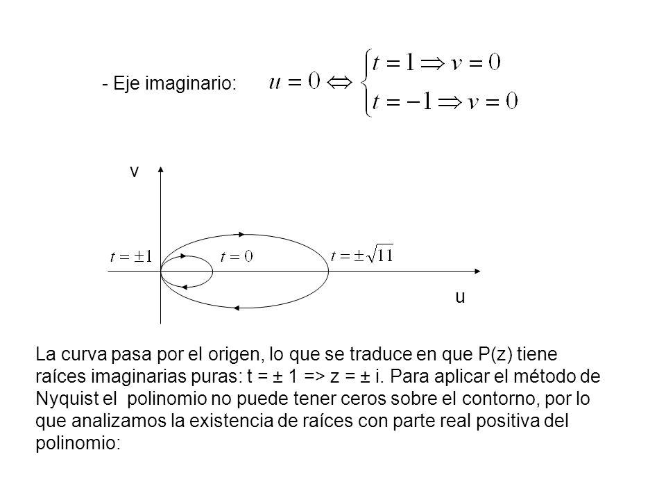 - Eje imaginario: v u La curva pasa por el origen, lo que se traduce en que P(z) tiene raíces imaginarias puras: t = ± 1 => z = ± i. Para aplicar el m