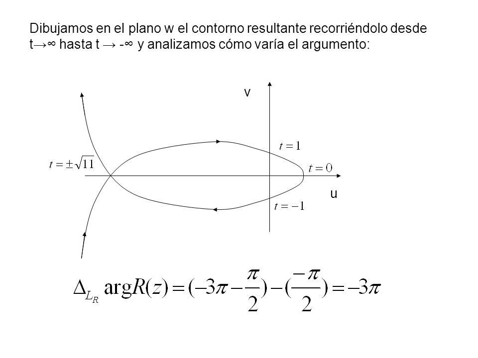 Dibujamos en el plano w el contorno resultante recorriéndolo desde t hasta t - y analizamos cómo varía el argumento: v u