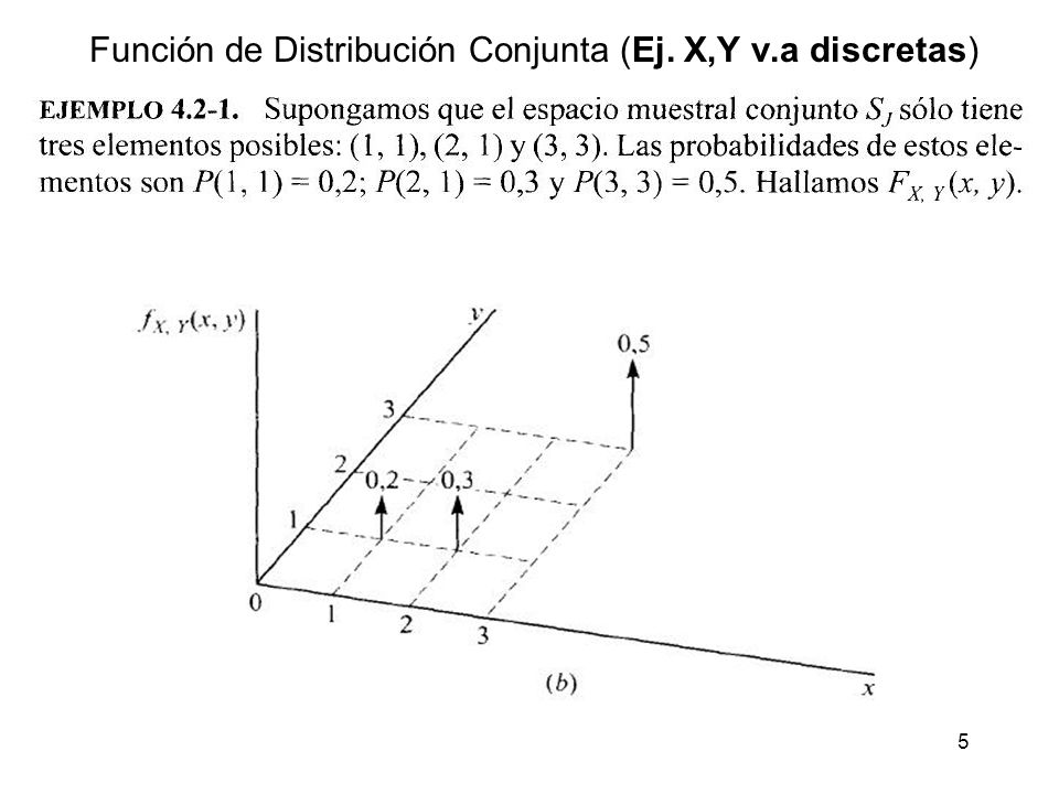 16 f.d.p. Conjunta para (x,y) v.as discretas f.d.p. Conjunta para N v.as