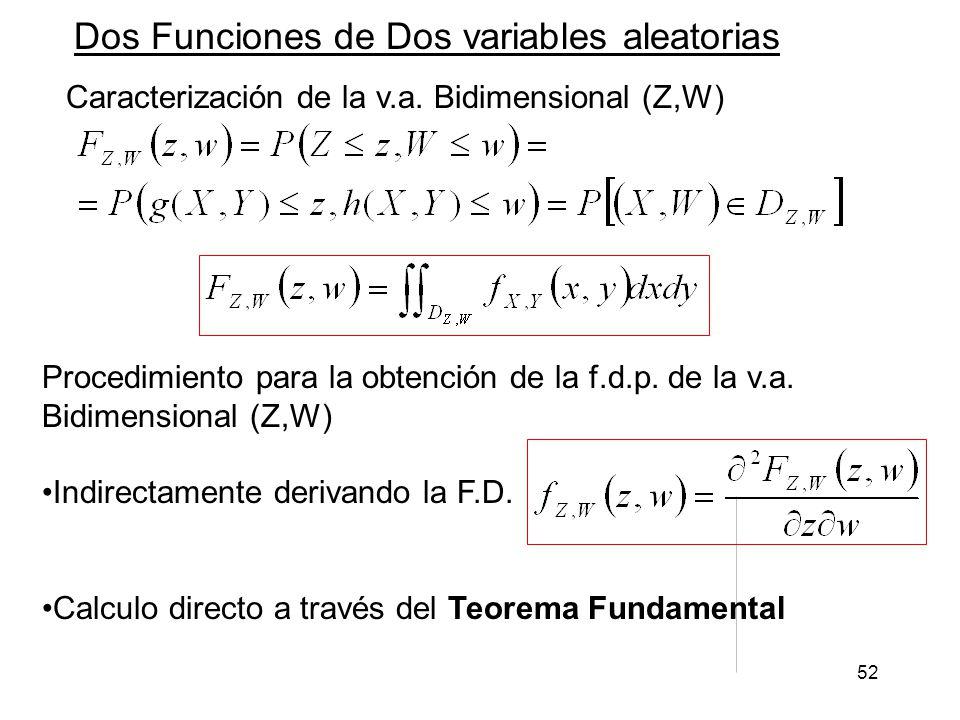 52 Dos Funciones de Dos variables aleatorias Caracterización de la v.a. Bidimensional (Z,W) Procedimiento para la obtención de la f.d.p. de la v.a. Bi