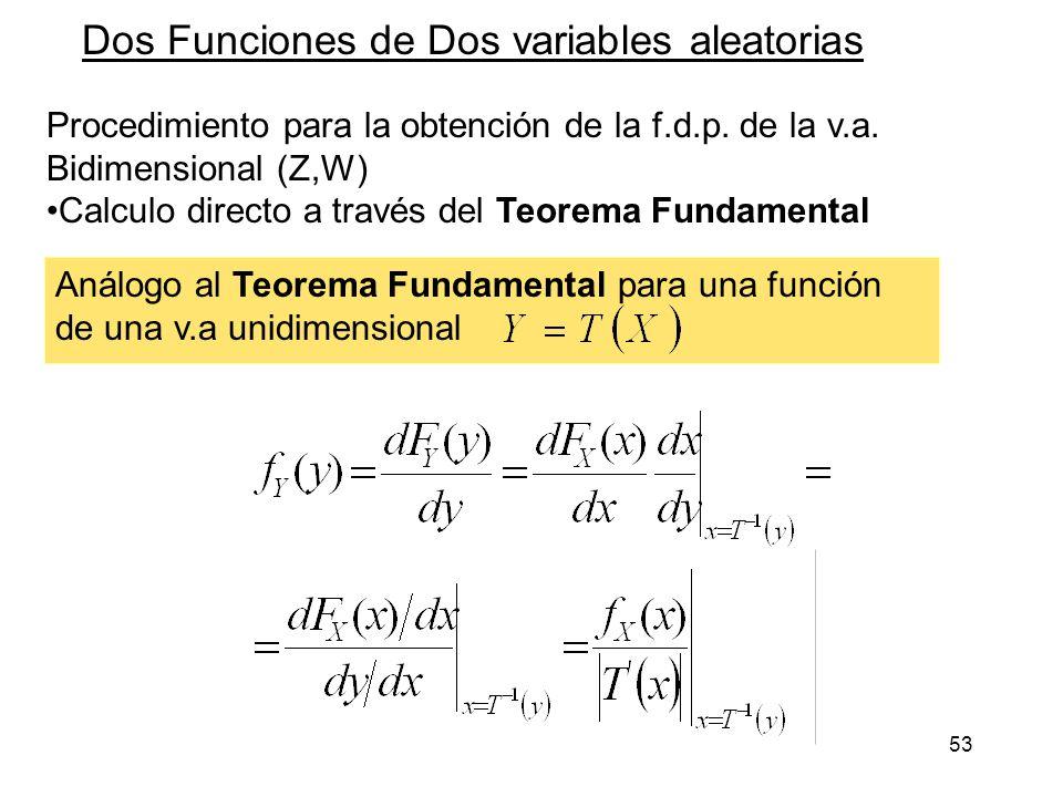 53 Dos Funciones de Dos variables aleatorias Procedimiento para la obtención de la f.d.p. de la v.a. Bidimensional (Z,W) Calculo directo a través del