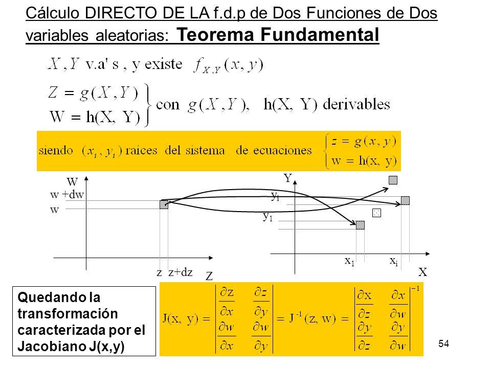 54 Cálculo DIRECTO DE LA f.d.p de Dos Funciones de Dos variables aleatorias: Teorema Fundamental X Y Z W z z+dz w +dw w y1y1 x1x1 yiyi xixi Quedando l