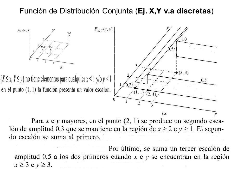 57 Cálculo DIRECTO DE LA f.d.p de Dos Funciones de Dos variables aleatorias: Teorema Fundamental Ejercicio 1) Ejercicio 2)