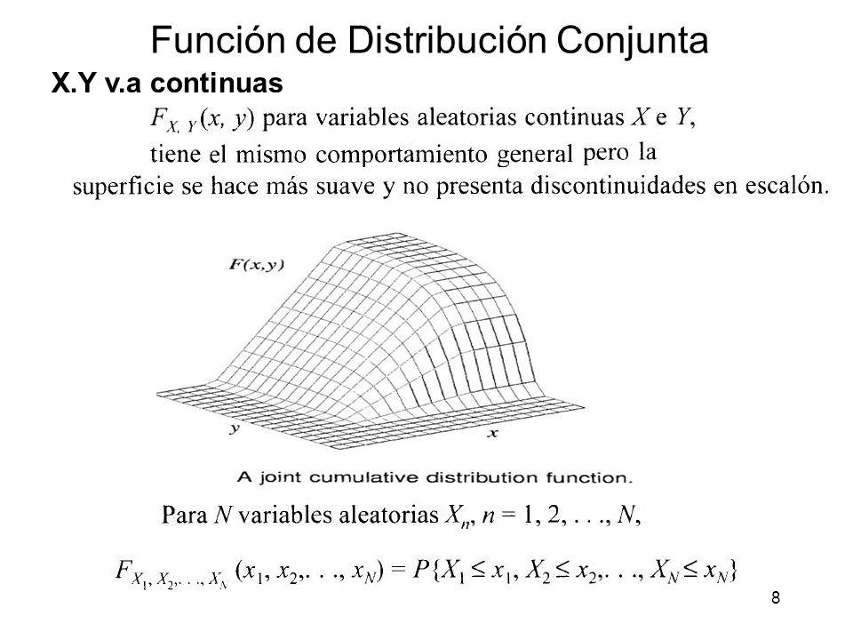 29 Ejercicio fdp marginales y condicionales: Dada la fdp conjunta de las v.a.s X e Y: 1.- Obtener las fdp marginales de X e Y 2.- Obtener la fdp condicional