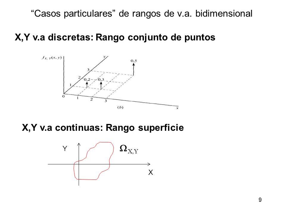 9 Casos particulares de rangos de v.a. bidimensional X,Y v.a discretas: Rango conjunto de puntos X,Y v.a continuas: Rango superficie X Y X,Y