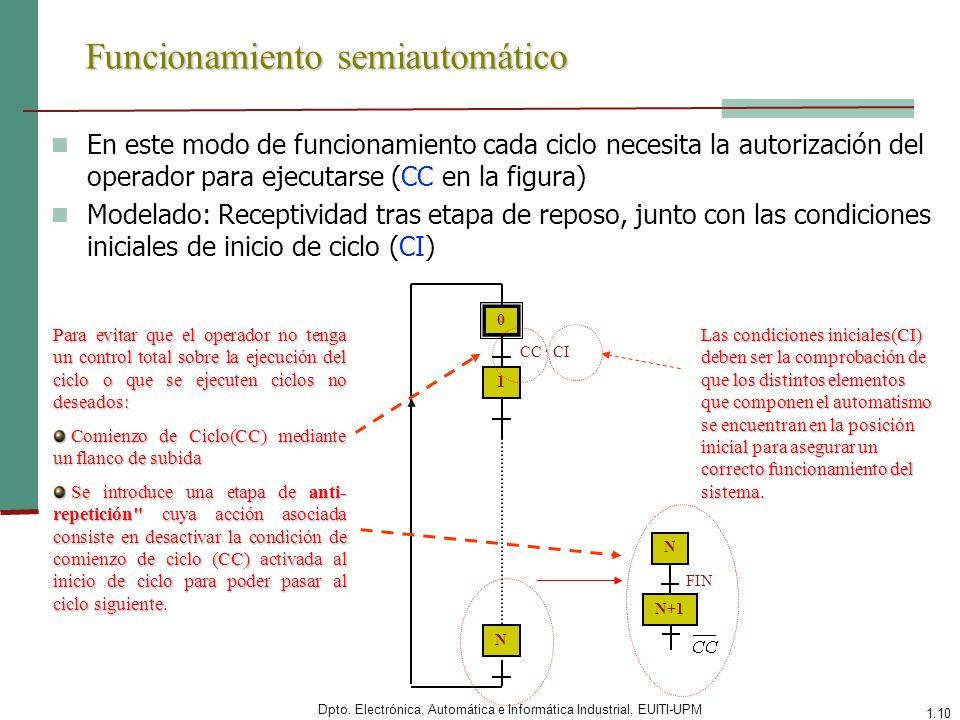 Dpto. Electrónica, Automática e Informática Industrial, EUITI-UPM 1.10 Funcionamiento semiautomático En este modo de funcionamiento cada ciclo necesit