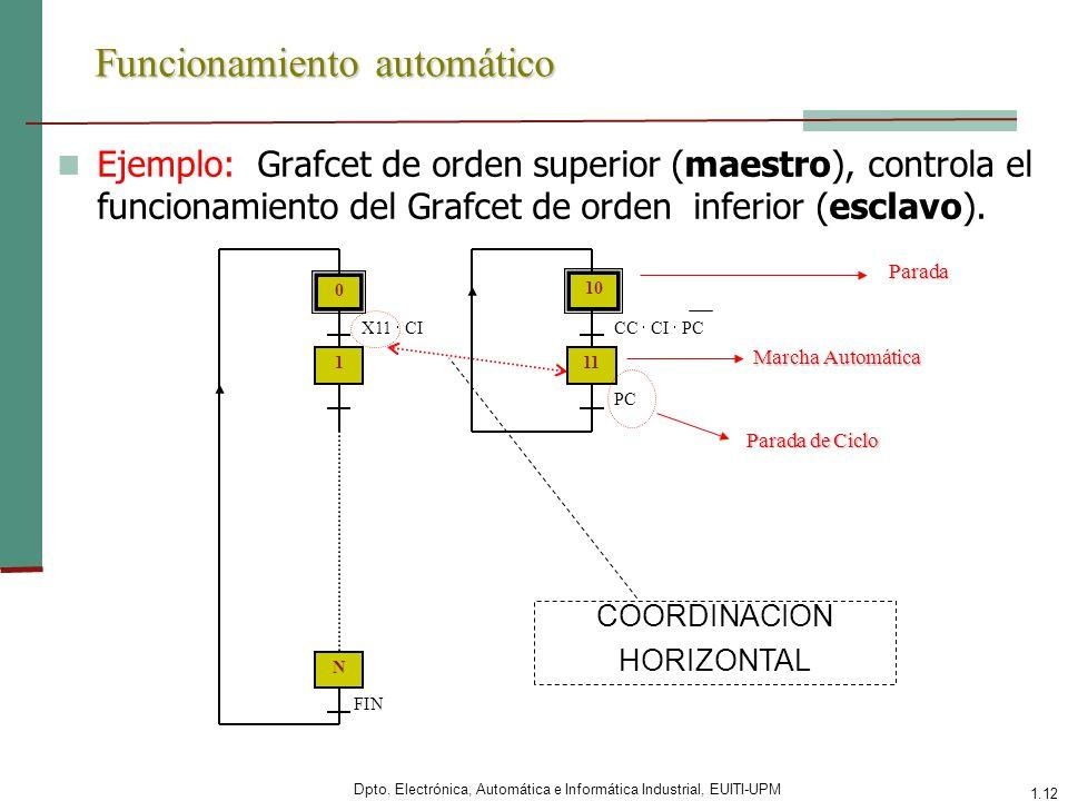 Dpto. Electrónica, Automática e Informática Industrial, EUITI-UPM 1.12 Funcionamiento automático Ejemplo: Grafcet de orden superior (maestro), control