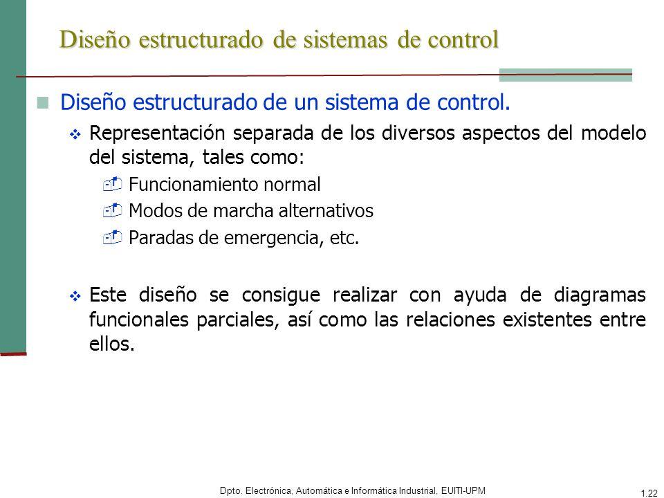 Dpto. Electrónica, Automática e Informática Industrial, EUITI-UPM 1.22 Diseño estructurado de sistemas de control Diseño estructurado de un sistema de