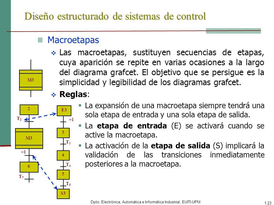Dpto. Electrónica, Automática e Informática Industrial, EUITI-UPM 1.23 Diseño estructurado de sistemas de control Macroetapas Las macroetapas, sustitu