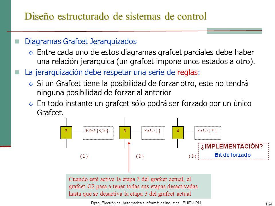 Dpto. Electrónica, Automática e Informática Industrial, EUITI-UPM 1.24 Diseño estructurado de sistemas de control Diagramas Grafcet Jerarquizados Entr