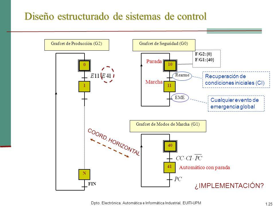 Dpto. Electrónica, Automática e Informática Industrial, EUITI-UPM 1.25 Diseño estructurado de sistemas de control 0 1 N FIN 10 Rearme 11 EME F/G2:{0}