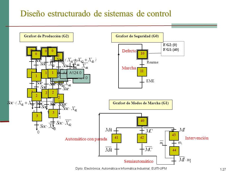 Dpto. Electrónica, Automática e Informática Industrial, EUITI-UPM 1.27 Diseño estructurado de sistemas de control 10 Rearme 11 EME F/G2:{0} F/G1:{40}