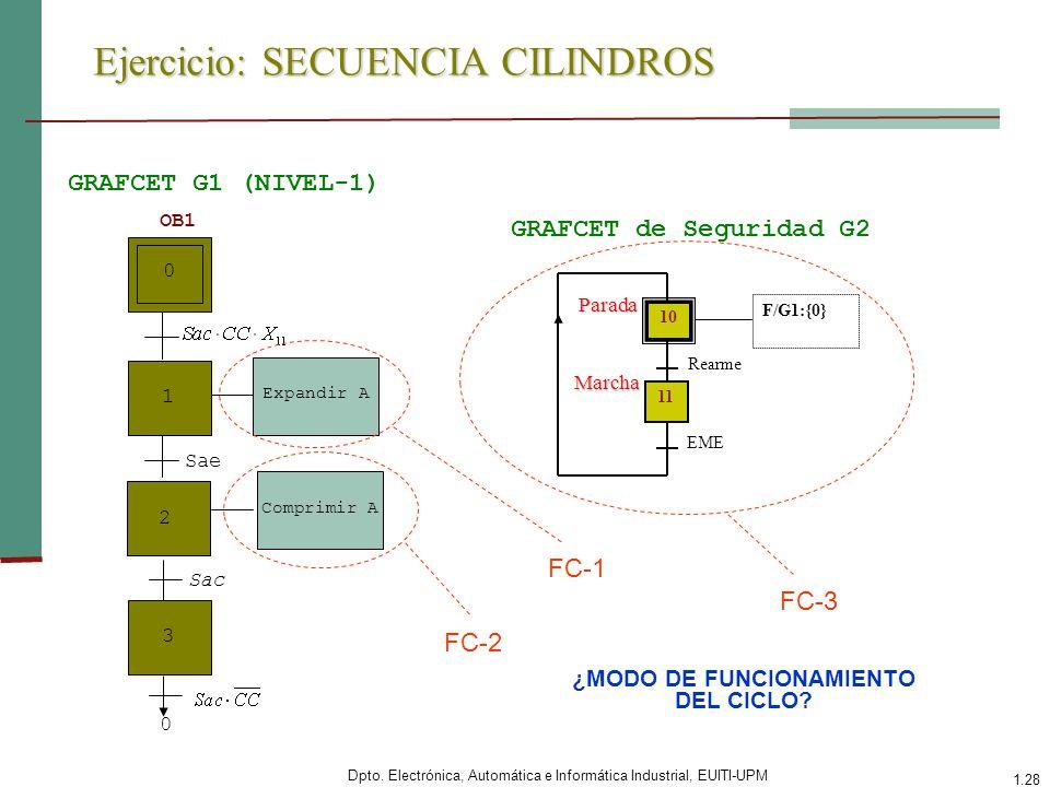Dpto. Electrónica, Automática e Informática Industrial, EUITI-UPM 1.28 Ejercicio: SECUENCIA CILINDROS 0 1 2 0 Expandir A Comprimir A Sae Sac OB1 GRAFC