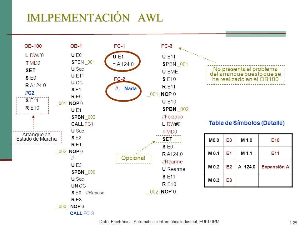 Dpto. Electrónica, Automática e Informática Industrial, EUITI-UPM 1.29 IMLPEMENTACIÓN AWL L DW#0 T MD0 SET S E0 R A124.0 //G2 S E11 R E10 OB-100 U E0