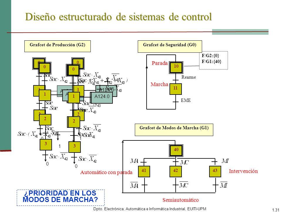 Dpto. Electrónica, Automática e Informática Industrial, EUITI-UPM 1.31 Diseño estructurado de sistemas de control 10 Rearme 11 EME F/G2:{0} F/G1:{40}