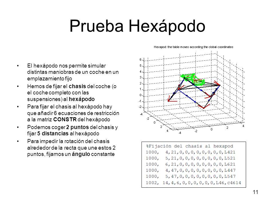 11 Prueba Hexápodo El hexápodo nos permite simular distintas maniobras de un coche en un emplazamiento fijo Hemos de fijar el chasis del coche (o el c