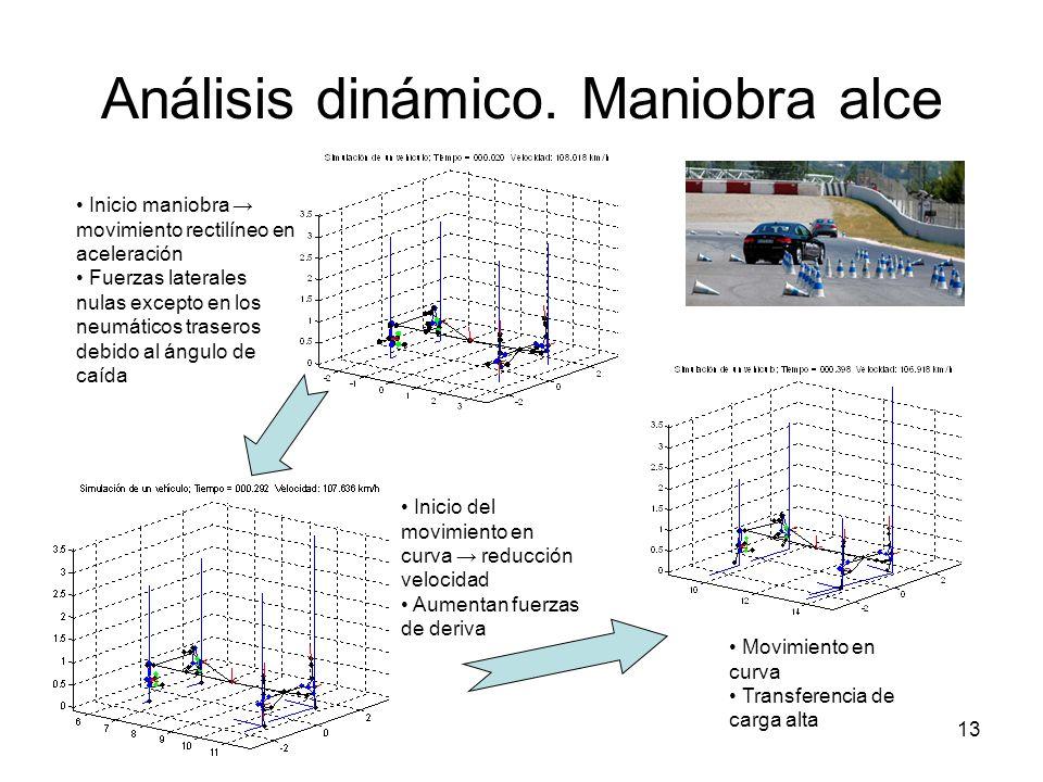 13 Análisis dinámico. Maniobra alce Inicio maniobra movimiento rectilíneo en aceleración Fuerzas laterales nulas excepto en los neumáticos traseros de