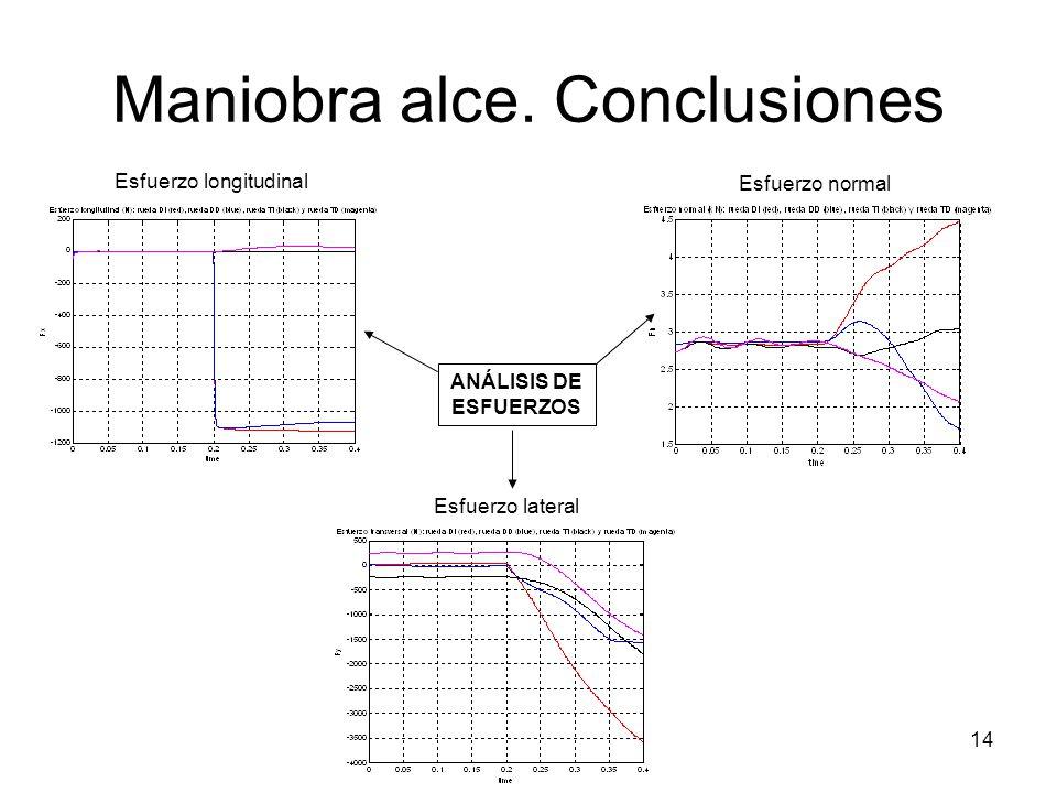 14 Maniobra alce. Conclusiones ANÁLISIS DE ESFUERZOS Esfuerzo longitudinal Esfuerzo normal Esfuerzo lateral
