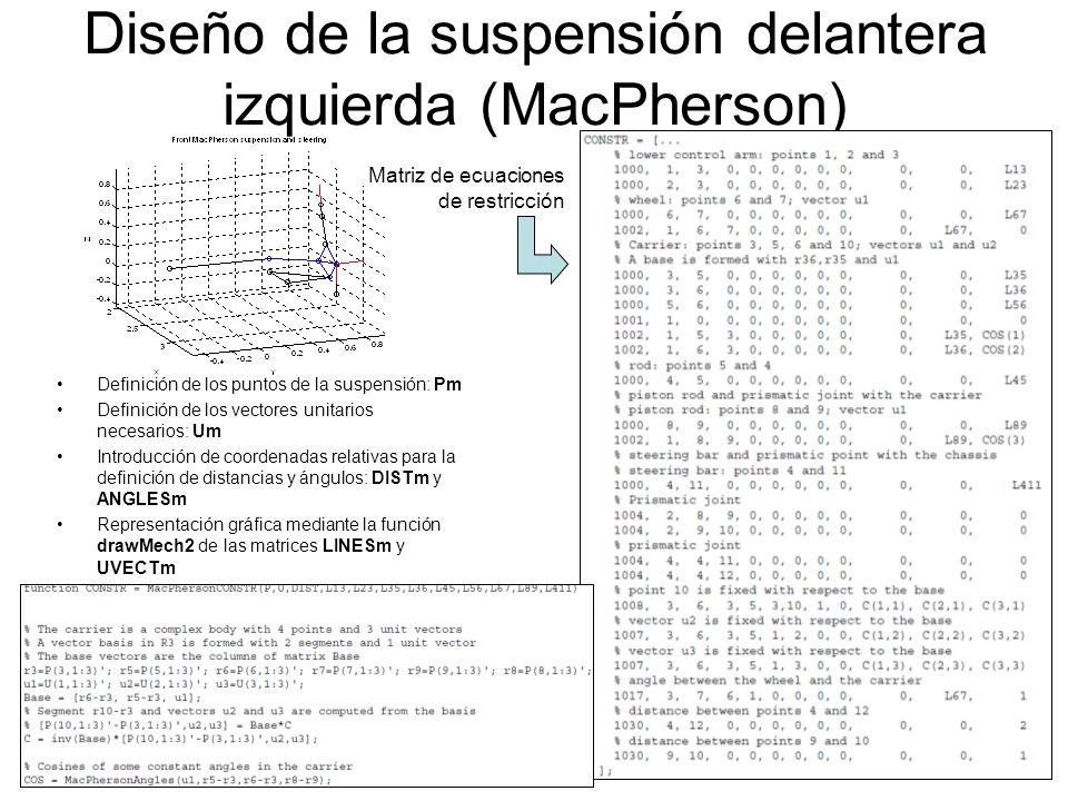 5 Diseño de la suspensión delantera (MacPherson) Establecer el origen del sistema de referencia: Hallar las coordenadas de la rueda derecha: Pm, Um, DISTm, ANGLESm, LINESm, UVECTm, CONSTRm (ejemplo para Pm):