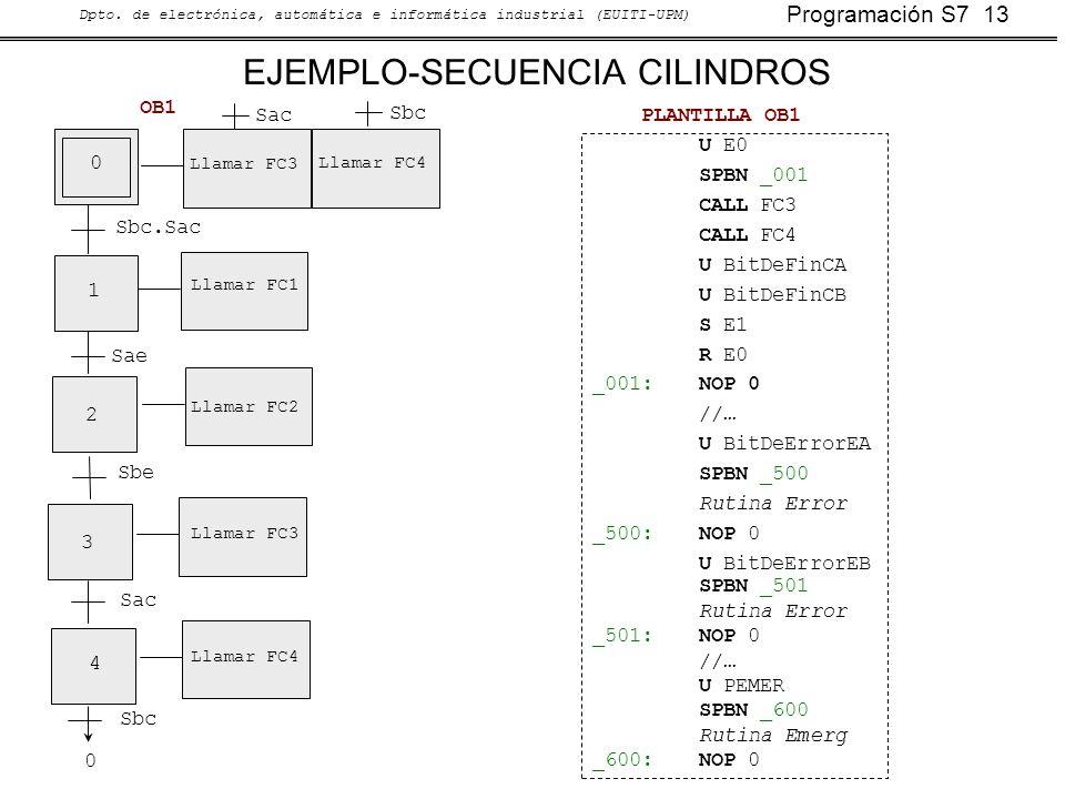 Programación S7 13 Dpto. de electrónica, automática e informática industrial (EUITI-UPM) EJEMPLO-SECUENCIA CILINDROS 0 1 2 0 4 Llamar FC1 Llamar FC2 L