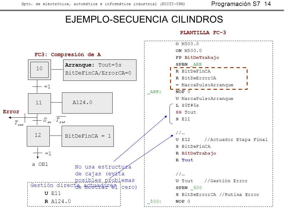 Programación S7 14 Dpto. de electrónica, automática e informática industrial (EUITI-UPM) EJEMPLO-SECUENCIA CILINDROS 10 11 12 A124.0 BitDeFinCA = 1 Ar