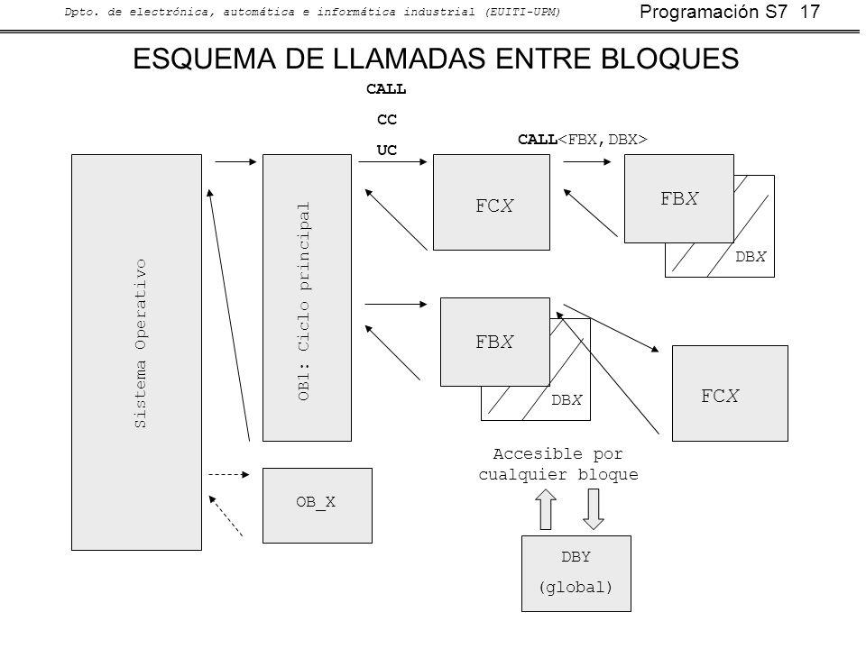 Programación S7 17 Dpto. de electrónica, automática e informática industrial (EUITI-UPM) DBX ESQUEMA DE LLAMADAS ENTRE BLOQUES Sistema Operativo OB1: