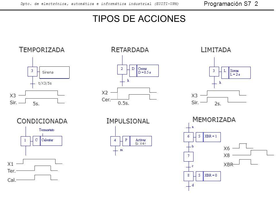 Programación S7 2 Dpto. de electrónica, automática e informática industrial (EUITI-UPM) TIPOS DE ACCIONES C ONDICIONADA X1 Ter. Cal. R ETARDADA X2 Cer