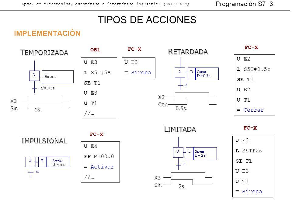 Programación S7 3 Dpto. de electrónica, automática e informática industrial (EUITI-UPM) TIPOS DE ACCIONES R ETARDADA X2 Cer. 0.5s. L IMITADA X3 Sir. 2