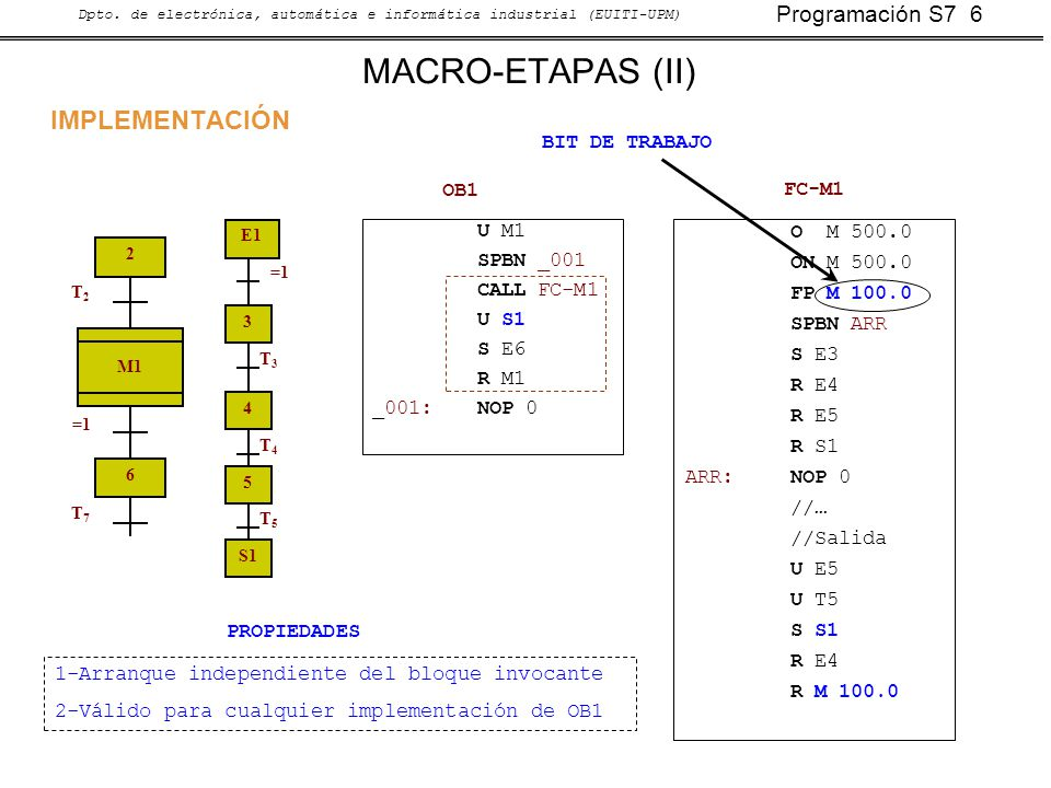 Programación S7 6 Dpto. de electrónica, automática e informática industrial (EUITI-UPM) MACRO-ETAPAS (II) 2 T2T2 6 T7T7 M1 =1 E1 =1 5 T5T5 3 4 T3T3 T4