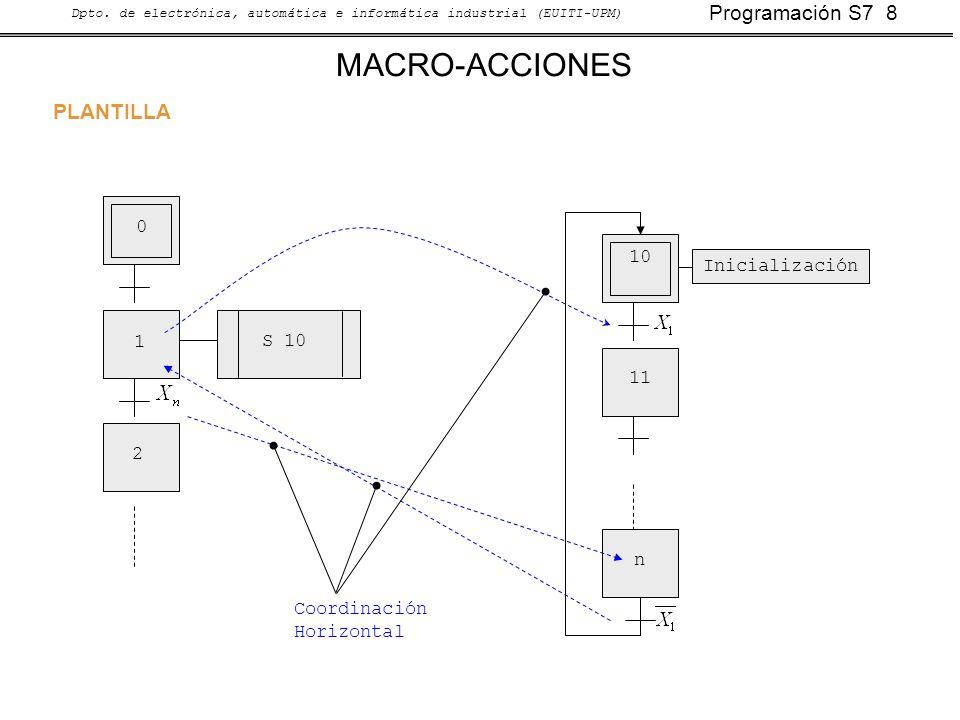 Programación S7 8 Dpto. de electrónica, automática e informática industrial (EUITI-UPM) MACRO-ACCIONES PLANTILLA S 10 0 1 2 10 11 n Coordinación Horiz
