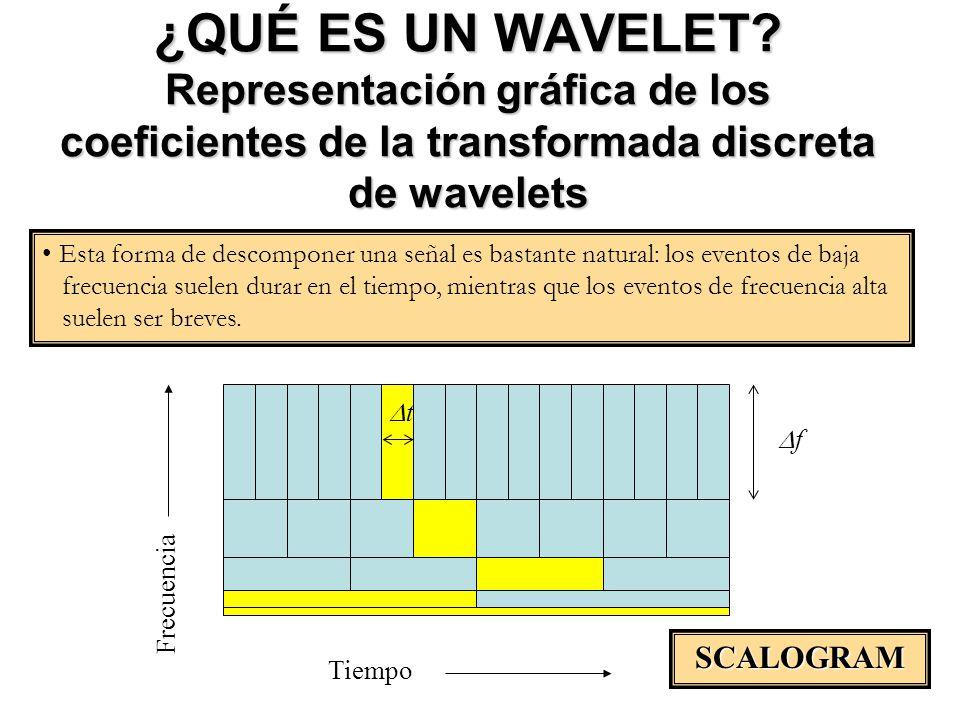 ¿QUÉ ES UN WAVELET? Representación gráfica de los coeficientes de la transformada discreta de wavelets Tiempo Frecuencia t f Esta forma de descomponer