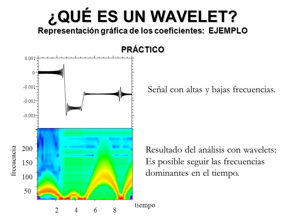 ¿QUÉ ES UN WAVELET? Representación gráfica de los coeficientes: EJEMPLO PRÁCTICO Señal con altas y bajas frecuencias. -0.003 -0.002 -0.001 0 0.001 246